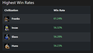 Highest Civ Win Rates as of November 21th 2019, on https://aoestats.io/